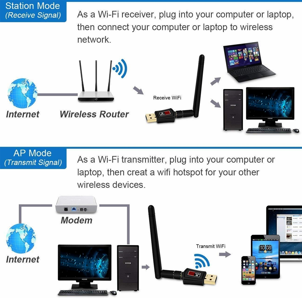 600Mbps USB WiFi Dongle 2.4Ghz, 802.11N Wireless WiFi Adapter with Hi Range Flexible Antenna Compatible with Windows XP/7/8/8.1/10 – MAC OS 10.7~10.13
